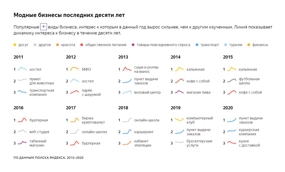 Динамика популярных видов бизнеса за последние десять лет. Линия показывает, как менялся интерес к бизнесу. Источник: исследование «Яндекса»