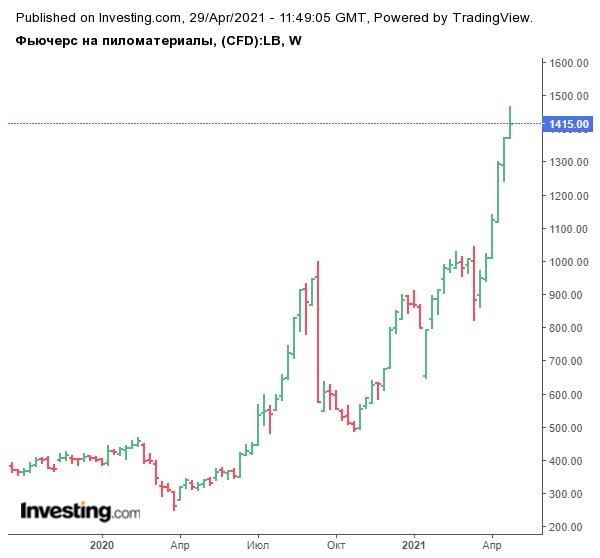 График биржевых цен на пиломатериалы (lumber) намекает нам на совершенно иную оценку Segezha Group