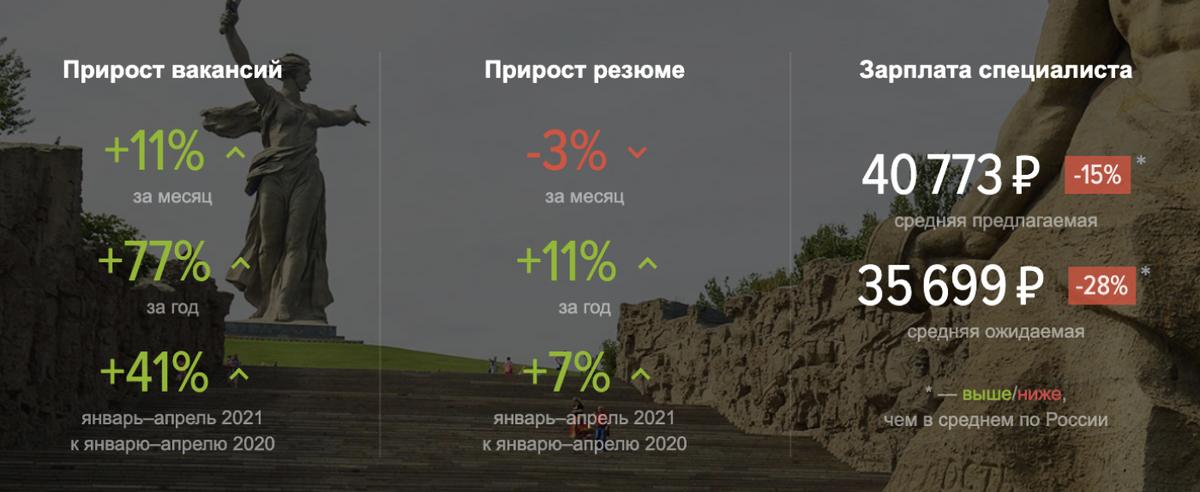 Кажется, будто зарплаты в городе превышают ожидания кандидатов, но в жизни все наоборот. Источник: stats.hh.ru/volgograd