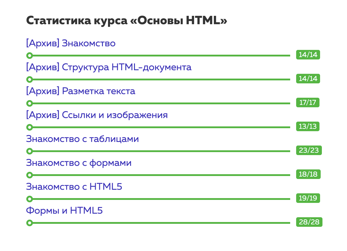 Так выглядит структура курса на сайте HTMLAcademy. Уроки отличаются между собой и по объему, и по сложности. Бывает, что за час успеваешь пройти 2—3 урока, а иногда надодним приходится сидеть целый день