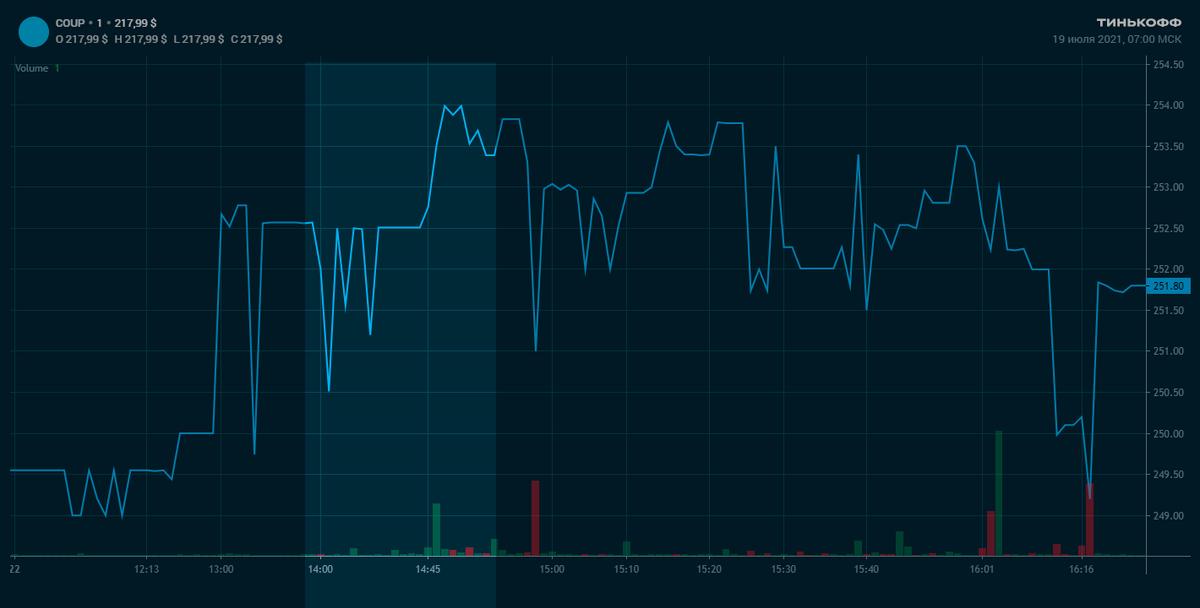 График этой акции за 22 марта 2021года, в день прогноза. Действия трейдеров можно проследить по объемам торгов — это столбики внизу графика. До основной сессии этими акциями почти не торгуют: по нескольку штук в минуту. Первую часть прогноза автор опубликовал в 14:44 — и за три минуты после этого объем торгов превысил 400акций, а цена поднялась на полтора доллара. В 14:48 акции стали продавать. Не самый удачный памп, но его всеравно хорошо видно