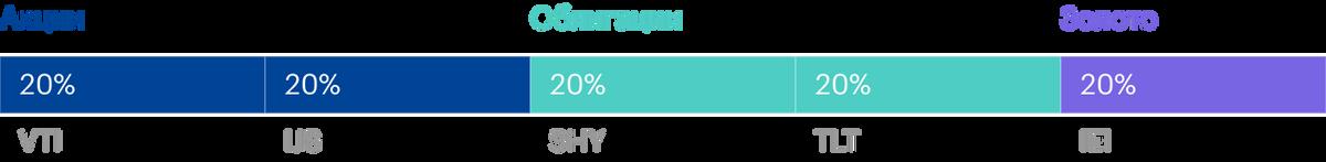Портфель «Золотая бабочка» состоит на 40% из акций, на 40% из облигаций и на 20% из золота. Источник: lazyportfolioetf.com