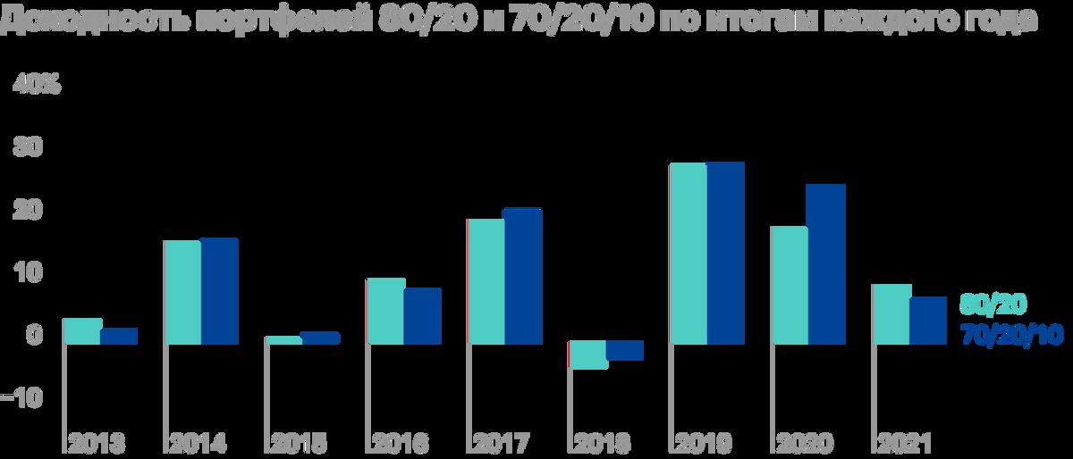 Доходность по годам. Портфель 70/20/10 показывает меньшие просадки и зачастую лучше растет. Источник: Portfolio Visualizer
