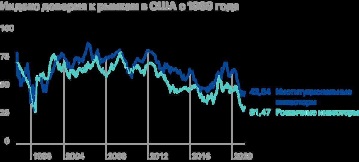 Индекс доверия к рынкам снижается во время пузырей. Этот индекс строится на основе опросов институциональных и розничных инвесторов. Источник: Yale School of management
