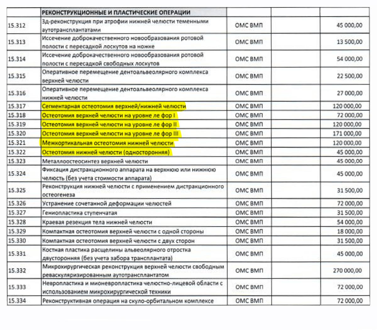 Операция в Московской клинике при институте обойдется от 45 до 170 тысяч рублей без учета анализов, пребывания в стационаре и прочих дополнительных расходов