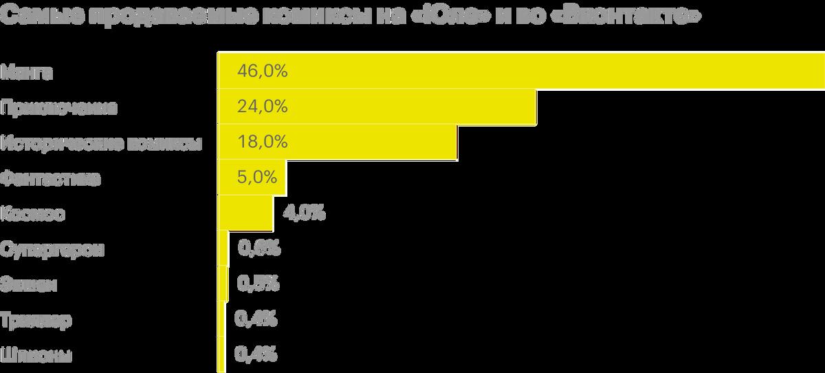 Источник: «Юла» и «Вконтакте»