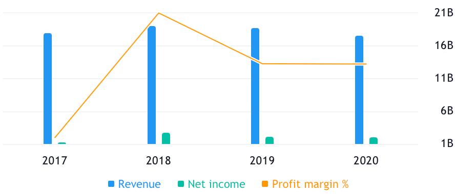 Выручка и прибыль компании в миллиардах долларов, итоговая маржа в процентах от выручки. Источник: TradingView