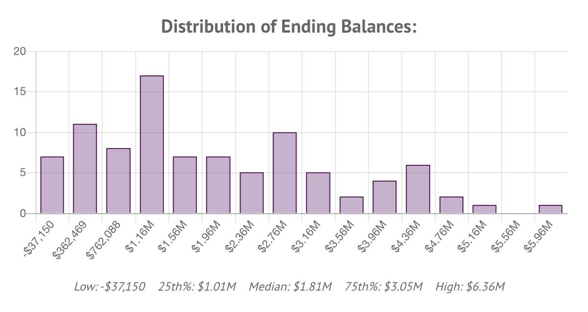 Распределение результатов 93 симуляций по размеру итогового капитала после 30 лет. Столбцы показывают количество симуляций, попавших в тот или иной диапазон финального капитала