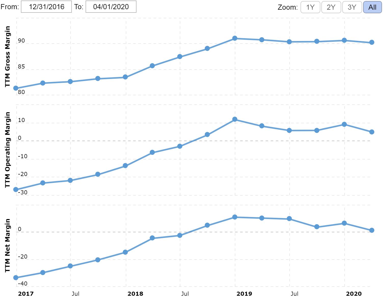 Валовая маржа, операционная маржа и итоговая маржа в процентах от выручки. На графике нет данных за убыточный 2 квартал 2020. Источник: Macrotrends