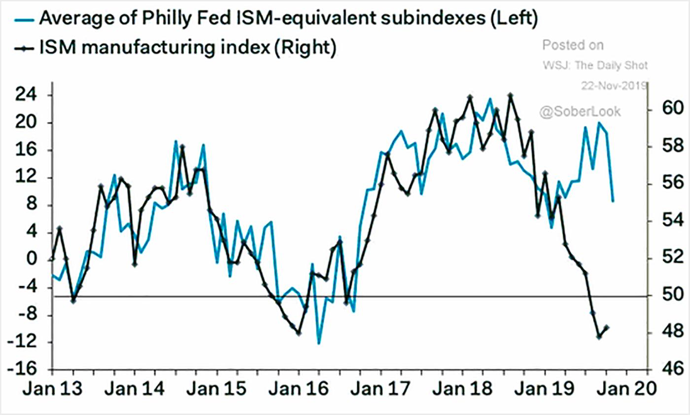 Синий — уровень производства в филадельфийском хабе, черный — индекс деловой активности в производстве. Источник: The Wall Street Journal