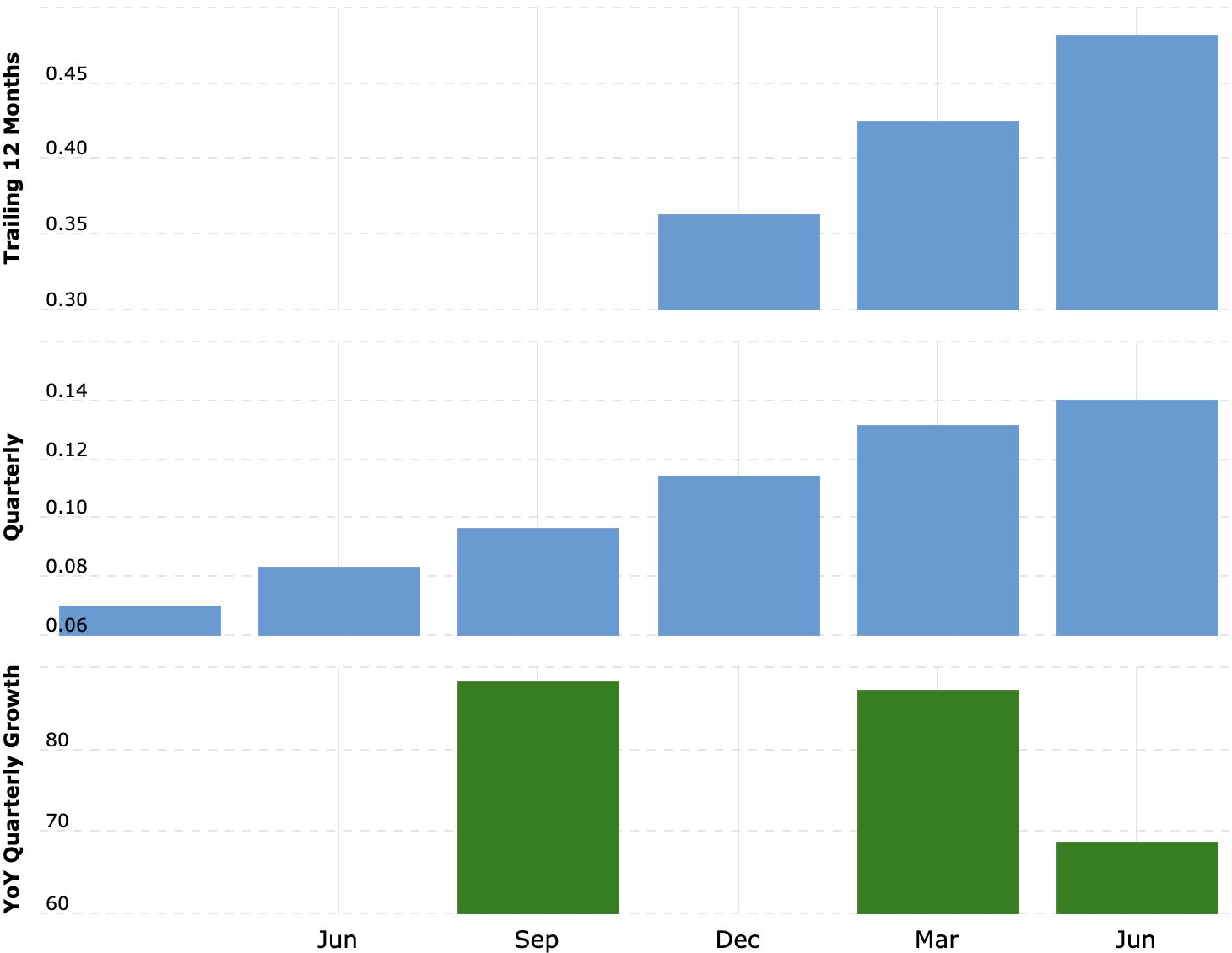Выручка компании за последние 12 месяцев и поквартально в миллиардах долларов, рост выручки за квартал в процентах по сравнению с аналогичным периодом прошлого года. Источник: Macrotrends