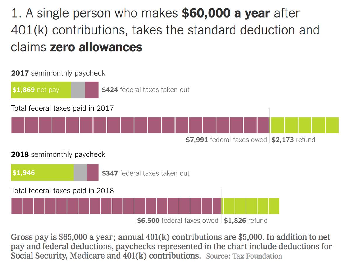 Налоги и налоговые вычеты для среднестатистического американца с зарплатой около 65 000$ в год до и после введения нового налогового кодекса. 5 тысяч долларов — ежегодные отчисления на накопительный пенсионный счет. Источник: New York Times