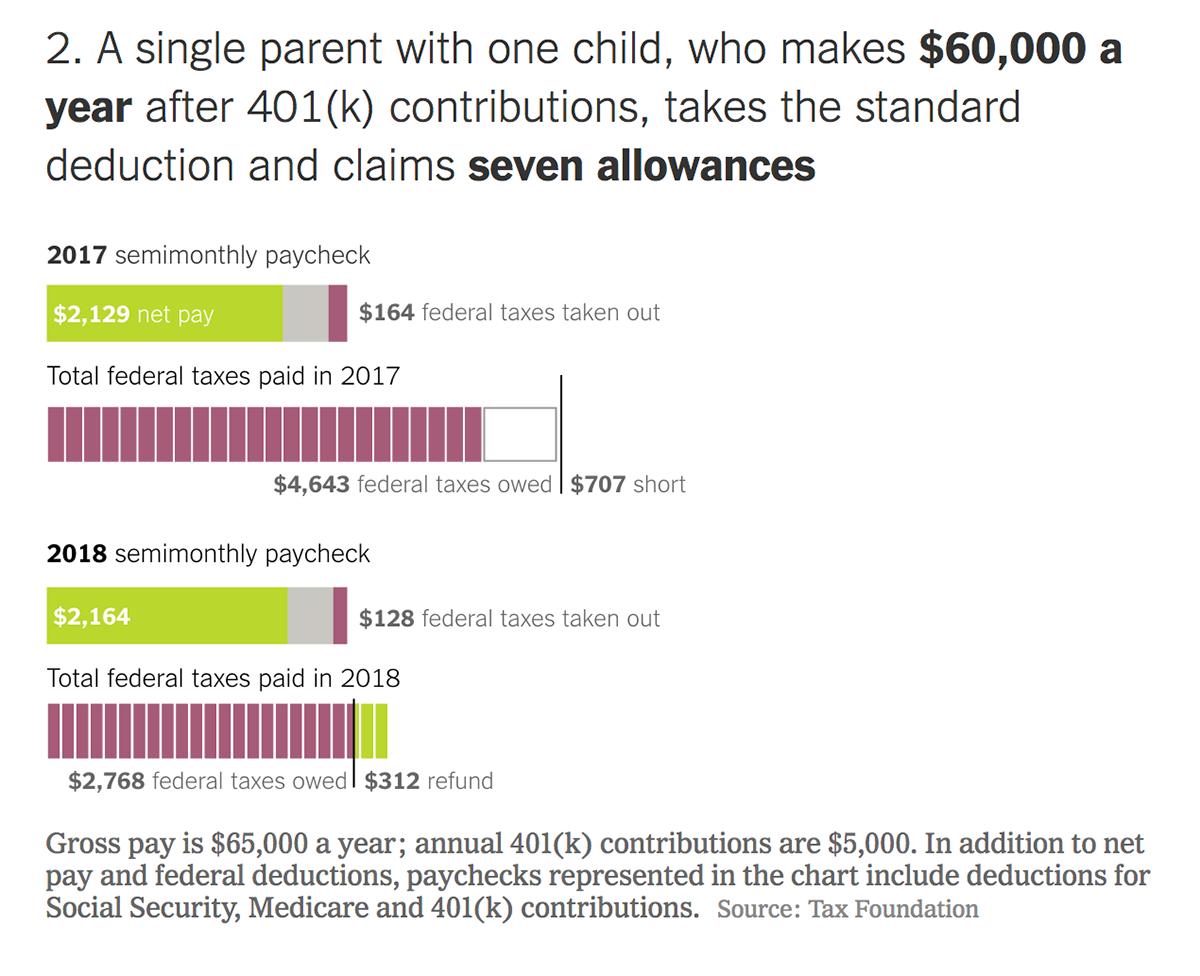 Налоги и налоговые вычеты для среднестатистического американца с ребенком с зарплатой около 65 000$ в год до и после введения нового налогового кодекса. Источник: New York Times