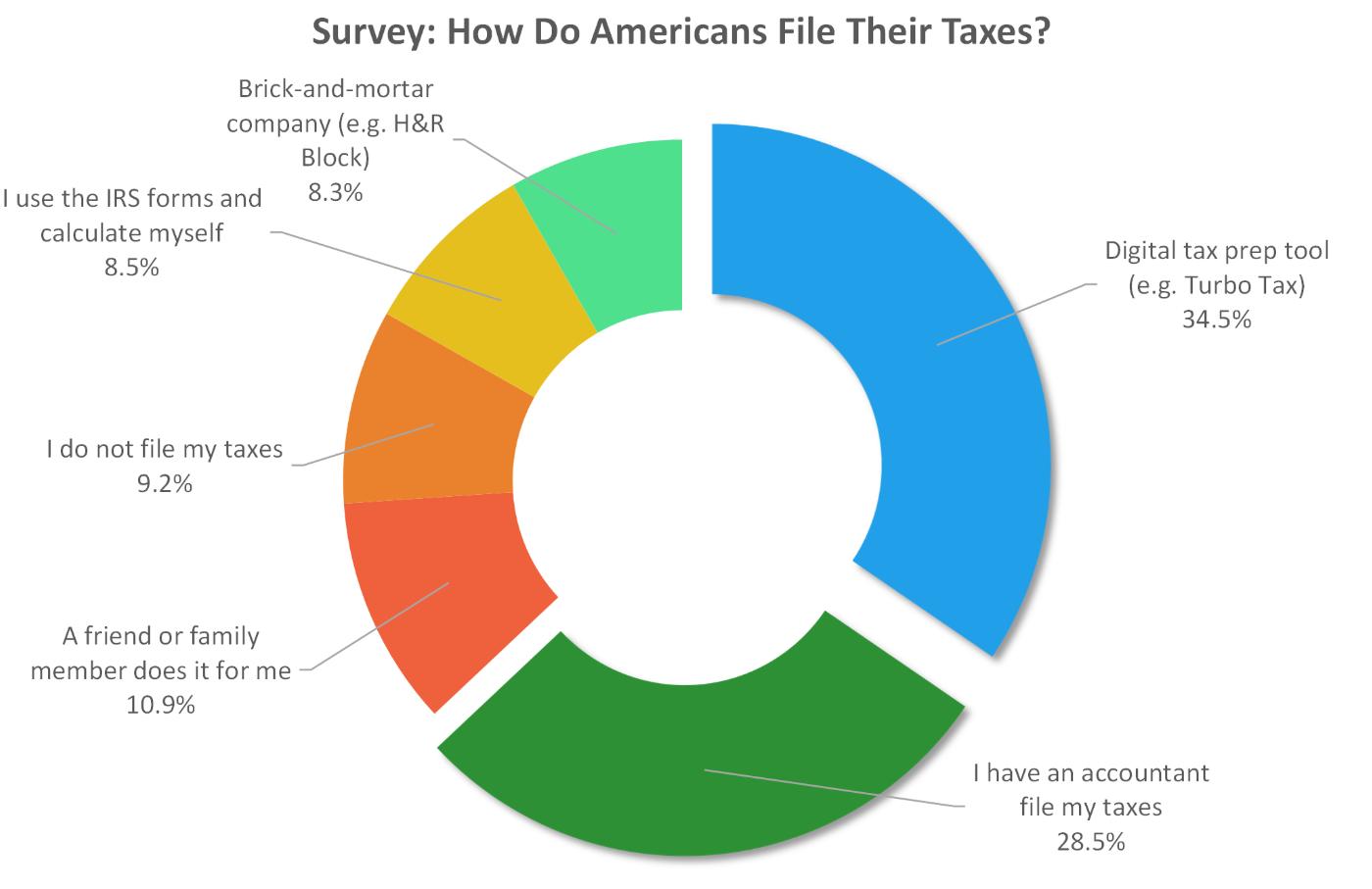 Исследование 2016 года по методам заполнения и отправки налоговых деклараций. Доля онлайн-сервисов — 34,5%. Источник: GOBankingRates