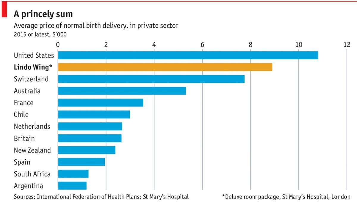 Средняя стоимость родов в частном секторе в разных странах. «Крыло Линдо» — это роддом при больнице святой Марии в Лондоне, причем указана стоимость именно люксовых условий. Источник: The Economist