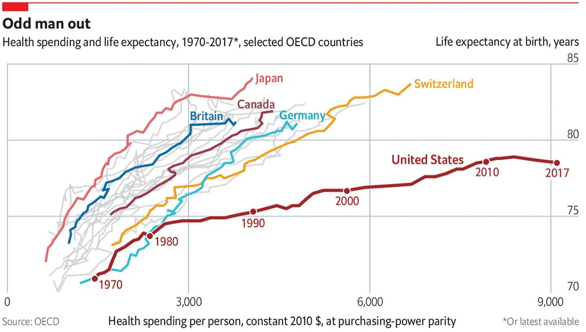 Траты американцев на здравоохранение в сравнении с суммами, которые тратят жители других развитых стран, и ожидаемая продолжительность жизни. Американцы платят гораздо больше англичан, а живут меньше. Источник: The Economist