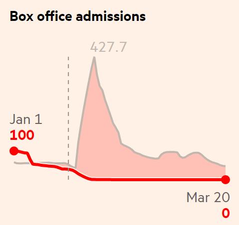 Индекс посещаемости кинотеатров. Красный — период с января по март 2020года, серый — среднестатистическое значение в этот период в другие годы. Вертикальная пунктирная линия — начало карантина в Ухане. Источник: Financial Times