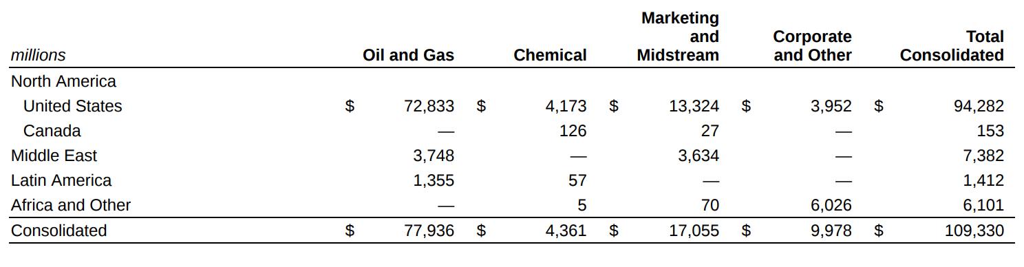 Выручка компании в миллионах долларов в следующих сегментах: нефтегазовый сектор, химическая промышленность, услуги по продаже и транспортировке нефти и газа. Выручку дают следующие регионы: Северная Америка (США и Канада), Ближний Восток, Латинская Америка, Африка и другие. В конце таблицы — общая выручка. Источник: годовой отчет компании, стр.46 (48)