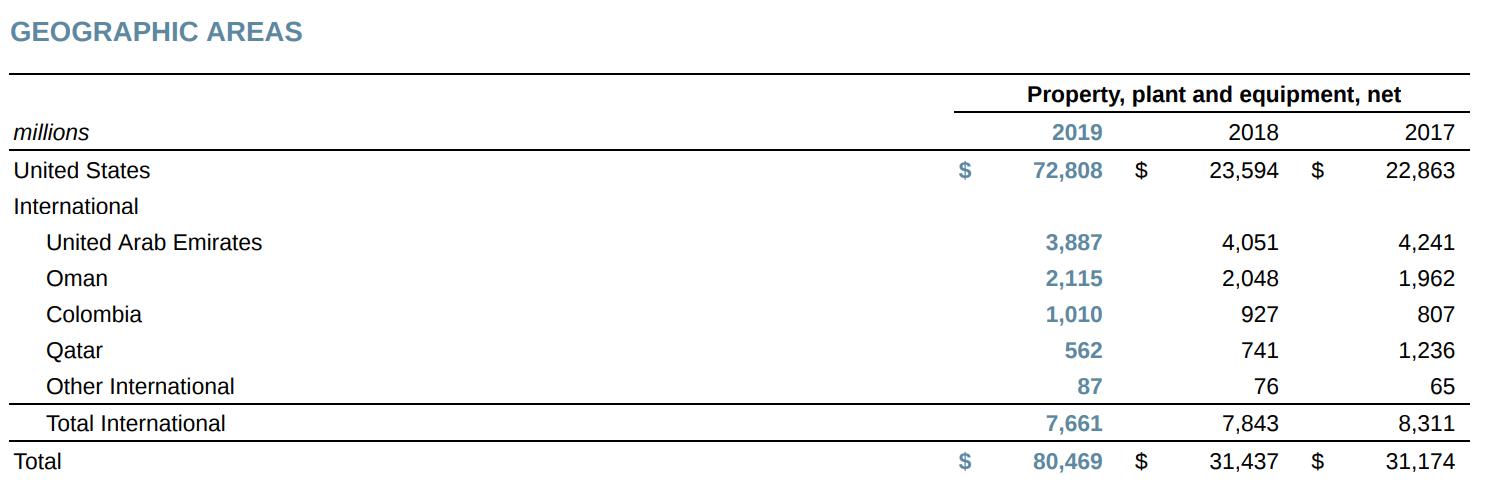Стоимость имущества и оборудования компании в разных странах в миллионах долларов: в США, ОАЭ, Омане, Колумбии, Катаре и других странах. В конце таблицы — стоимость всех международных активов и общая стоимость. Источник: годовой отчет компании, стр. 107 (111)