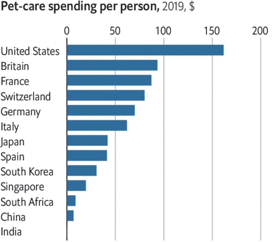 Сколько денег на душу населения тратят на животных в разных странах: в США, Великобритании, Франции, Швейцарии, Германии, Италии, Японии, Испании, Южной Корее, Сингапуре, ЮАР, Китае и Индии. Источник: TheEconomist