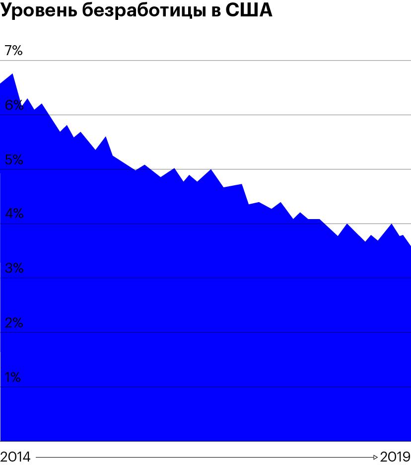 Уровень безработицы в США. Источник: Trading Economics