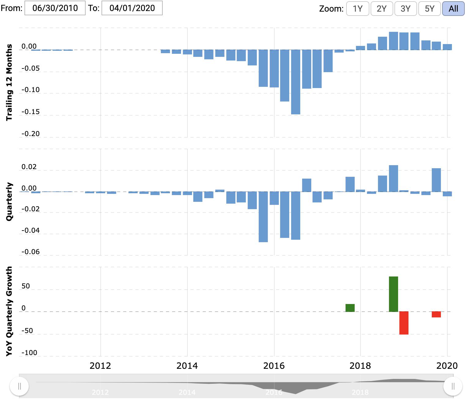 Прибыль компании в течение последних 12 месяцев и поквартально в миллиардах долларов, квартальный рост в процентах по сравнению с аналогичным кварталом прошлого года. Источник: Macrotrends