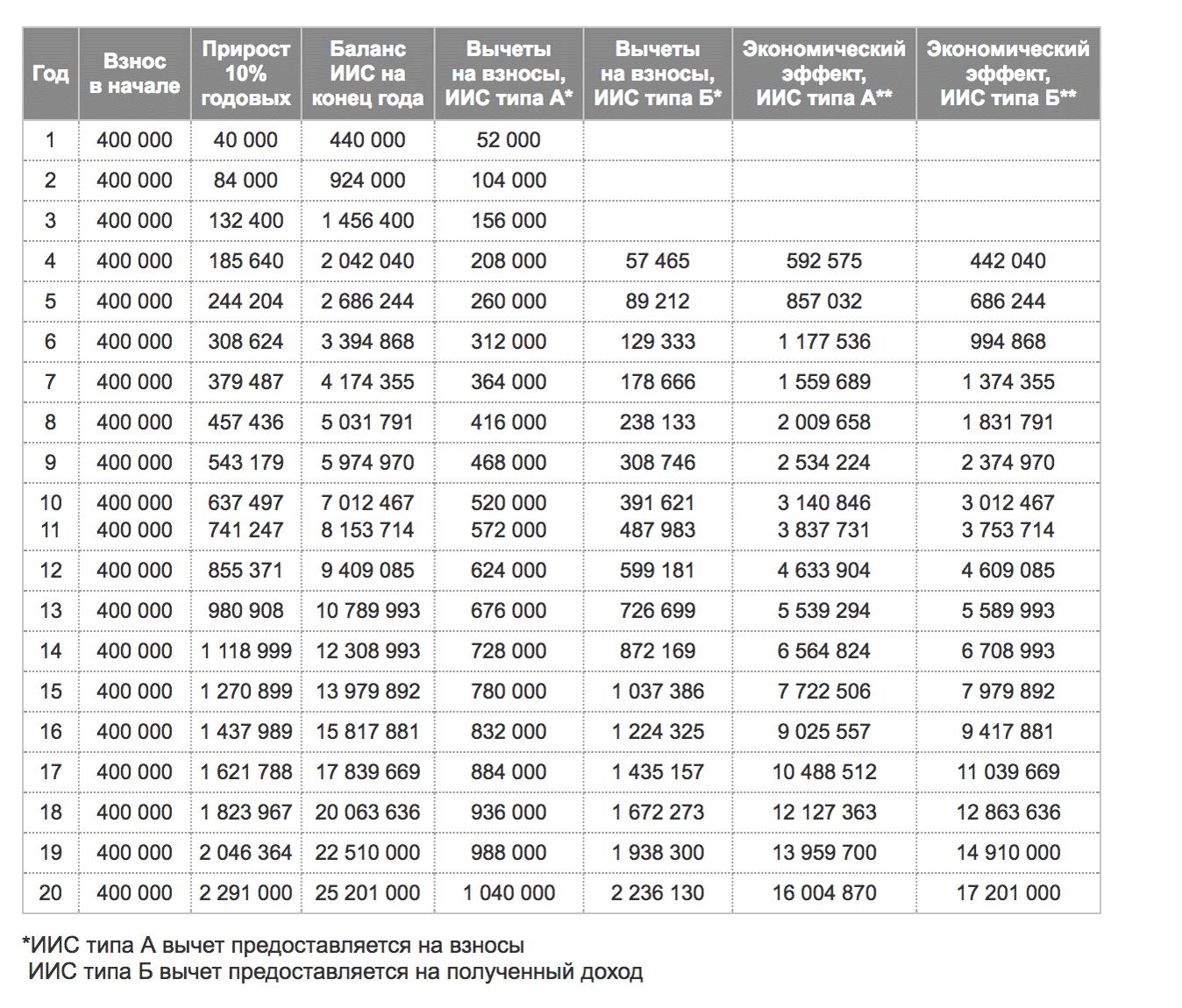 Индивидуальный инвестиционный счет подводные камни