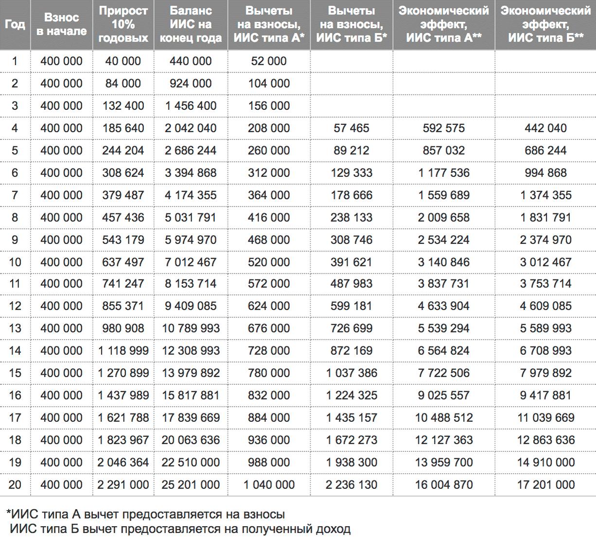Расчеты с сайта Московской биржи