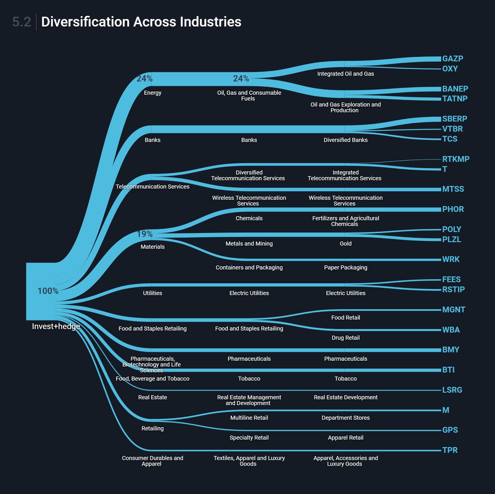 Диверсификация по секторам и отраслям. Сектор энергетики занимает большую долю, так как он преобладает среди российских акций, накоторые я сейчас делаю упор