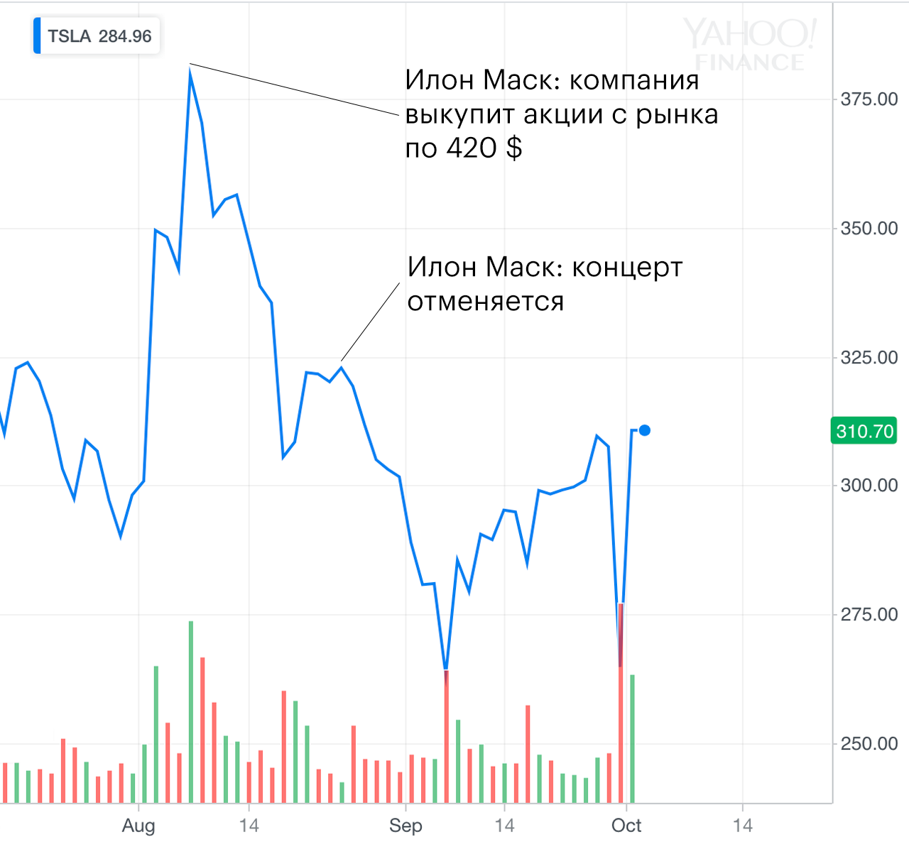 Цена акций Tesla. График — Yahoo Finance