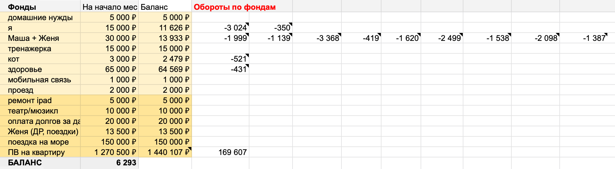 Баланс — 6293 рубля, есть свободные деньги. Добавлю их к фонду «ПВ на квартиру»
