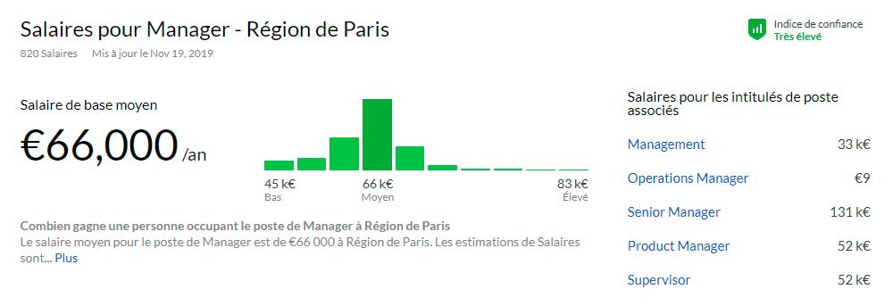 На сайте по поиску работы glassdoor.com можно посмотреть средние зарплаты для разных профессий и должностей. Например, это менеджерская позиция. Минимальная зарплата — 45 000€ (3 926 250<span class=ruble>Р</span>) в год, средняя — 66 000€ (5 758 500<span class=ruble>Р</span>), высокая — 83 000€ (7 241 750<span class=ruble>Р</span>). Только менеджер во Франции — это не просто сотрудник в фирме, а человек, который реально чем-то управляет, — либо командой, либо проектом