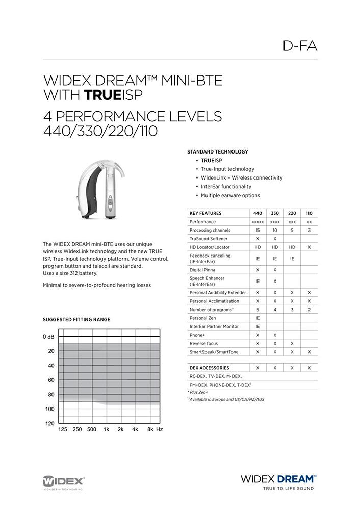 Характеристика слухового аппарата с сайта производителя. Она неудобная: таблица показывает характеристики одной модели слухового аппарата, но с разным количеством каналов и программ
