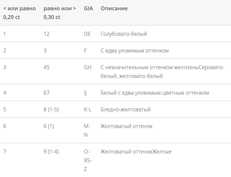 Соответствие оценки цвета бриллианта по ТУ и GIA. Источник: сайт «Алроса»