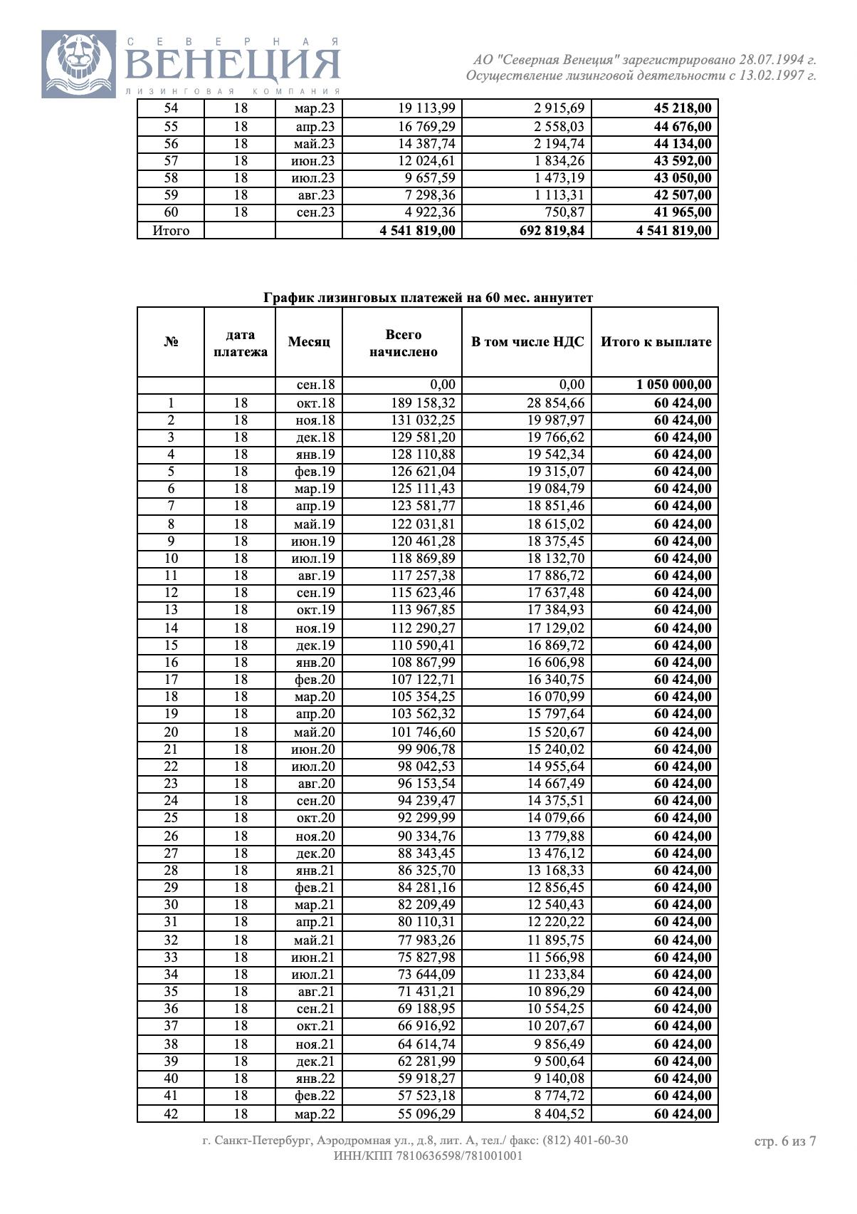 «Северная Венеция» рассчитала несколько вариантов лизинга: на36, 48 и 60месяцев