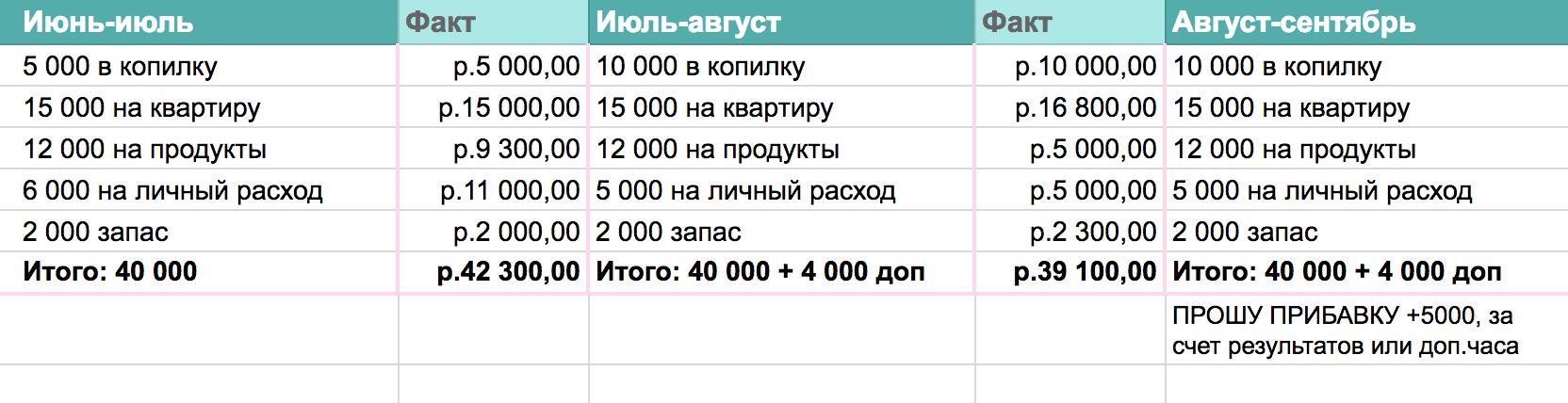 Фрагмент таблицы, в которой планирую расходы. С ее помощью сэкономила 60 тысяч с февраля по июль 2018 года