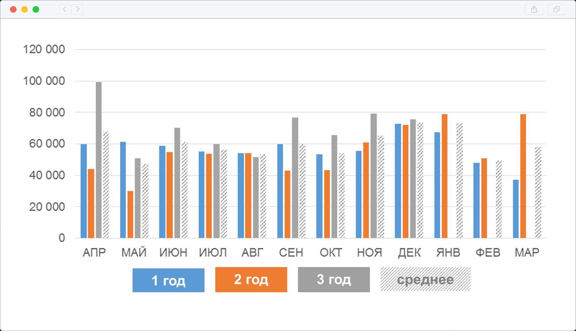Сравнение повседневных расходов в разрезе месяцев по годам эксперимента