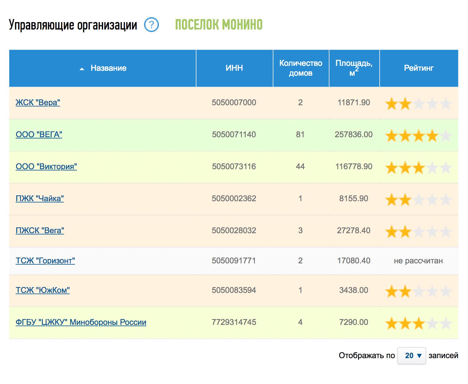 В подмосковном Монине целых восемь управляющих компаний