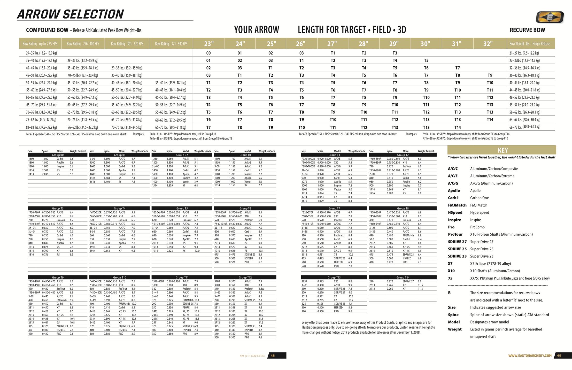 Таблица Easton для выбора стрел