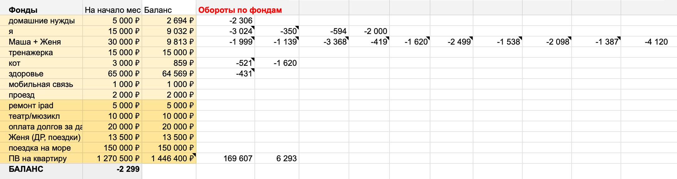 Баланс отрицательный, −2299. Потратили больше, чем было запланировано