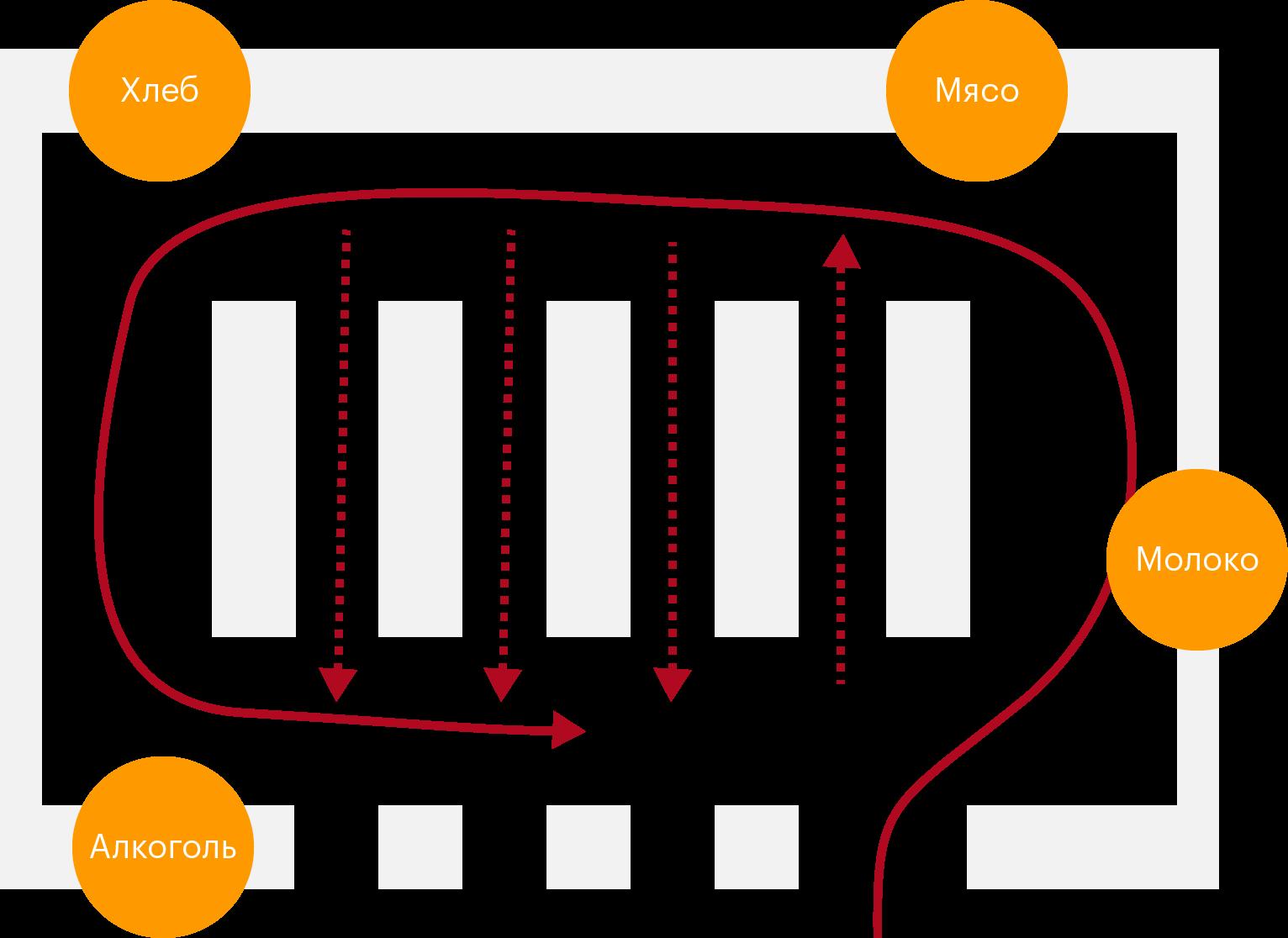 Схема типичного гипермаркета и направление магистралей