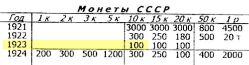 Цена монеты 1923&nbsp;года номиналом 10&nbsp;копеек — 100<span class=ruble>Р</span>