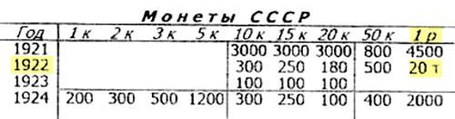 Цена монеты 1922&nbsp;года номиналом 1&nbsp;рубль — 20 000<span class=ruble>Р</span>