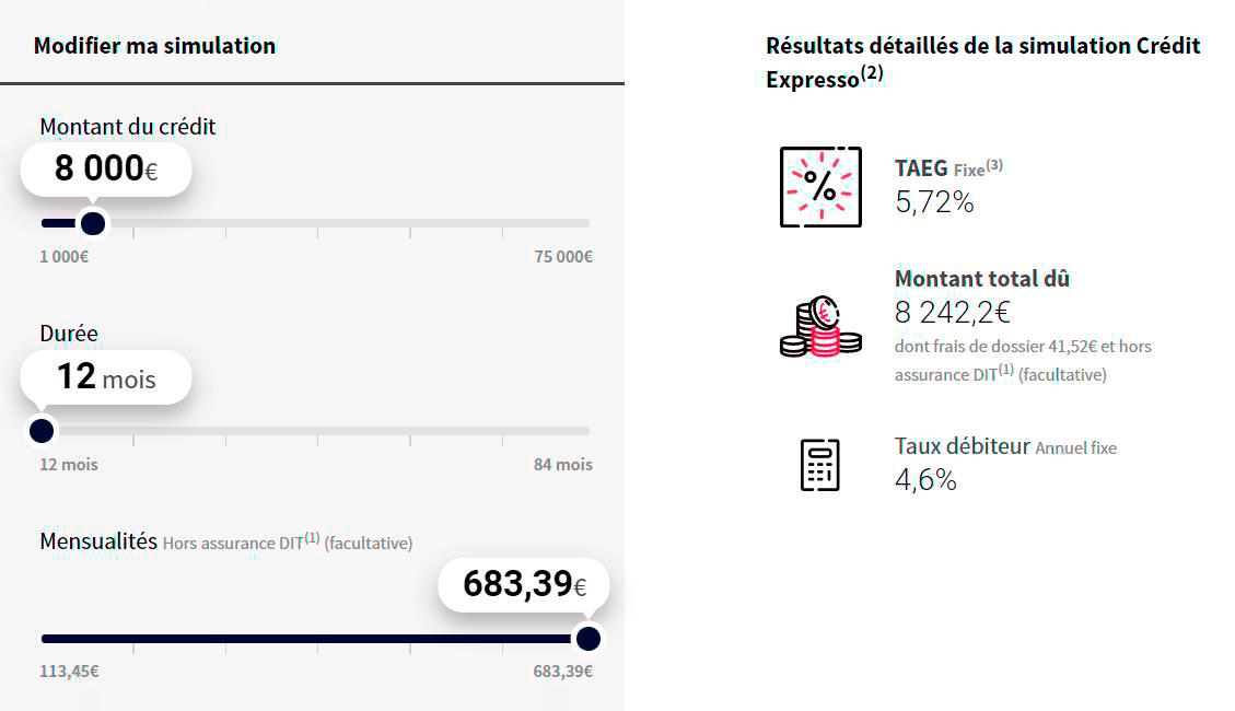 Кредит 8000€ (570 000<span class=ruble>Р</span>) на 12 месяцев под&nbsp;5,72%. Регулярный платеж 683€ (48 600<span class=ruble>Р</span>). Общая переплата составит 242€ (17 200<span class=ruble>Р</span>)