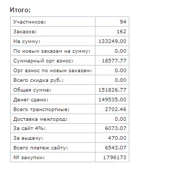 Итоговая таблица отчета, в которой видны все расчеты по закупке