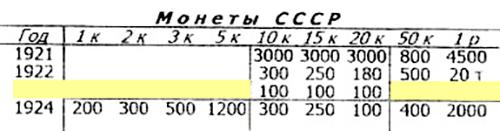 В 1923году монеты номиналом 1, 2, 3, 5, 50копеек и 1рубль не чеканились, поэтому на их месте в таблице пробелы