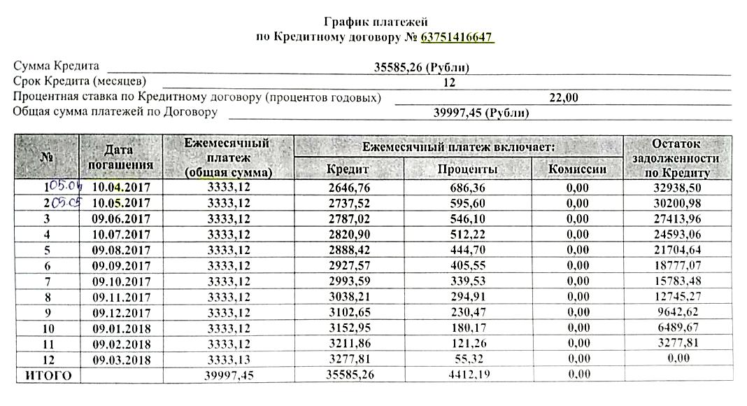 По кредитному договору телефон стоил почти 40 тысяч рублей. Я взял рассрочку, выплатил ее досрочно и так сэкономил на процентах по кредиту. Моя экономия — четыре тысячи