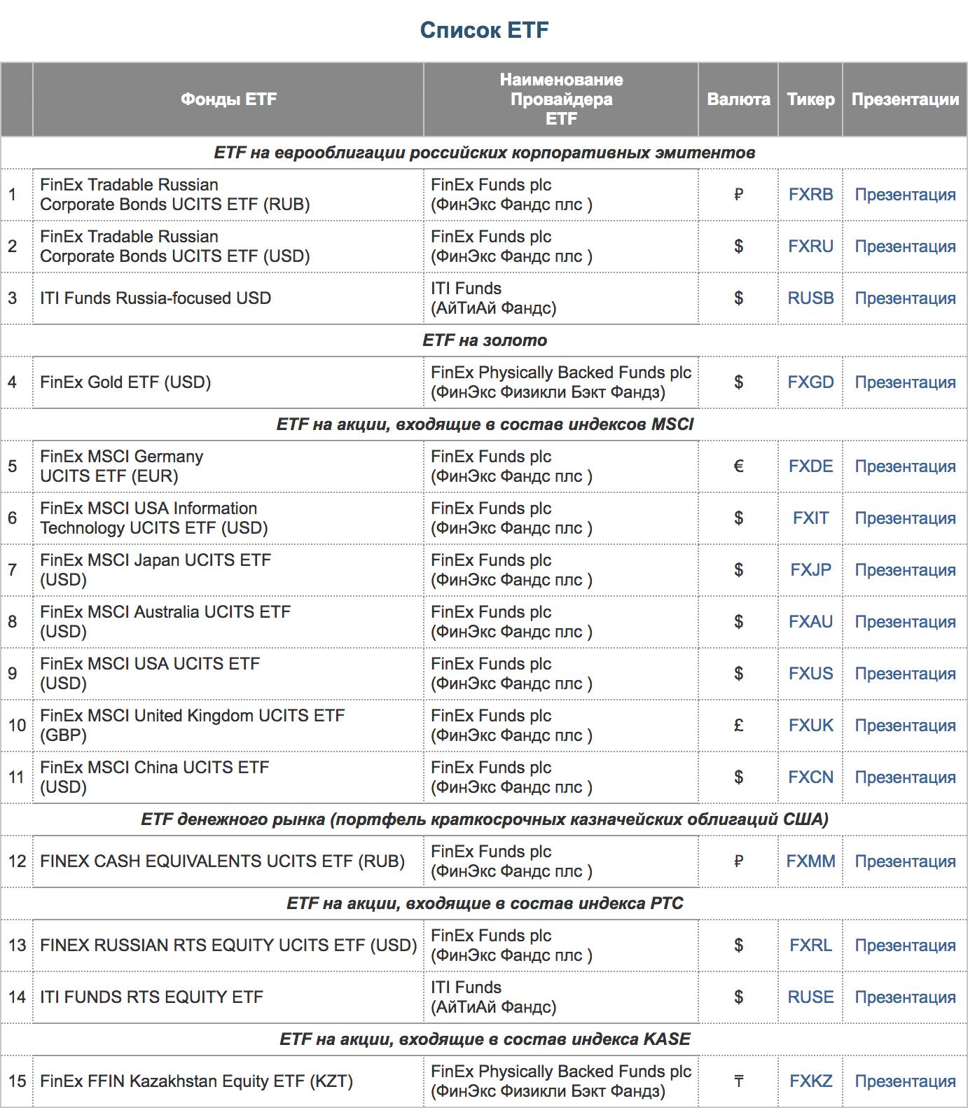 Список ETF на сайте Московской биржи