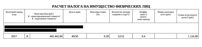 Налог за 2017 год посчитали с коэффициентом 0,4. На самом деле кадастровая стоимость дома почти 2 млн рублей, но благодаря вычету при расчете налога она уменьшилась до 465 тысяч