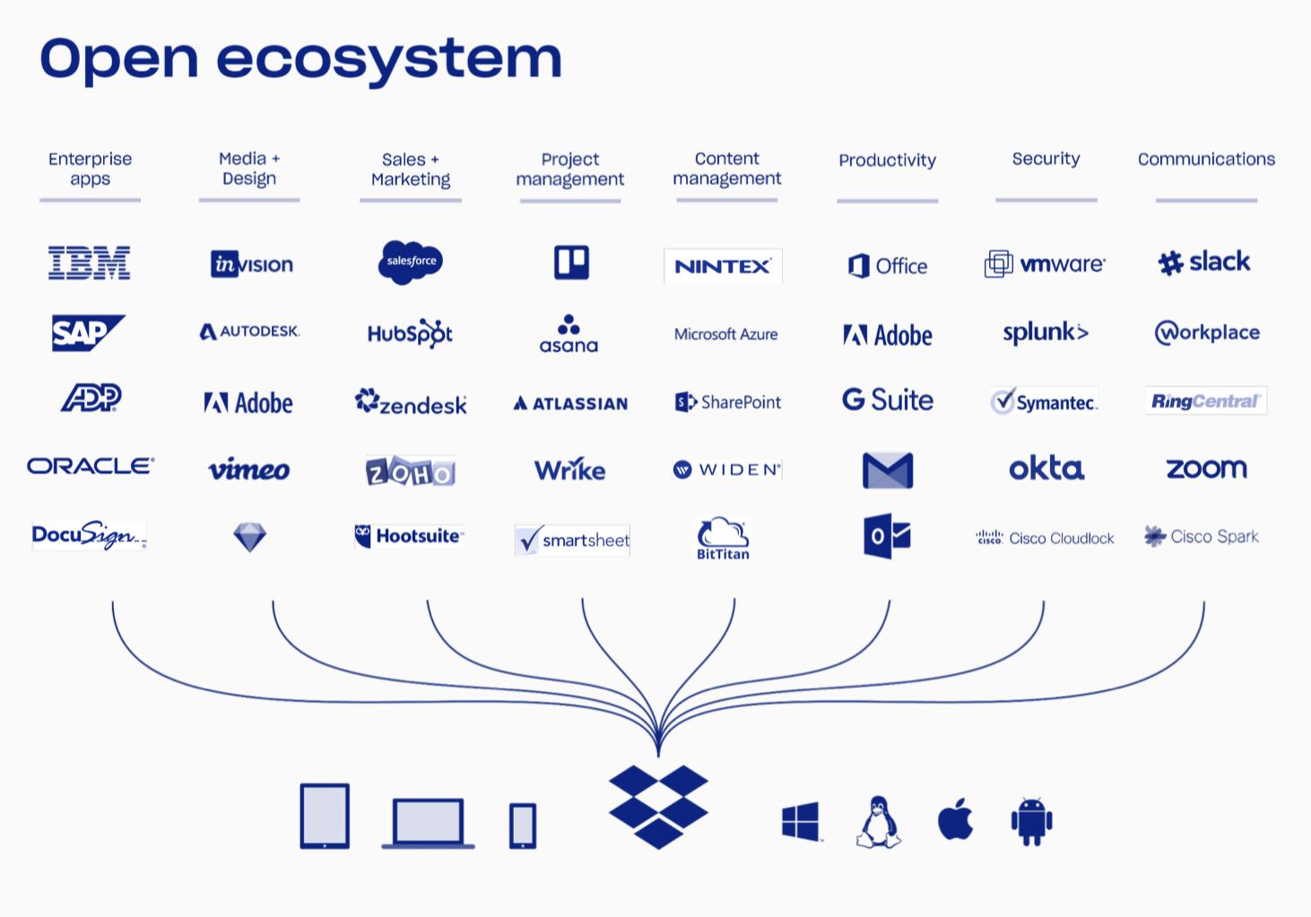 С какими сервисами есть интеграция у Dropbox. Источник: презентация Dropbox, стр. 9